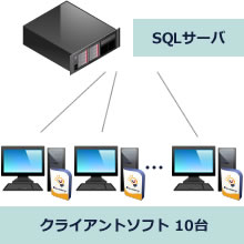 SQLサーバ/クライアントソフト10台