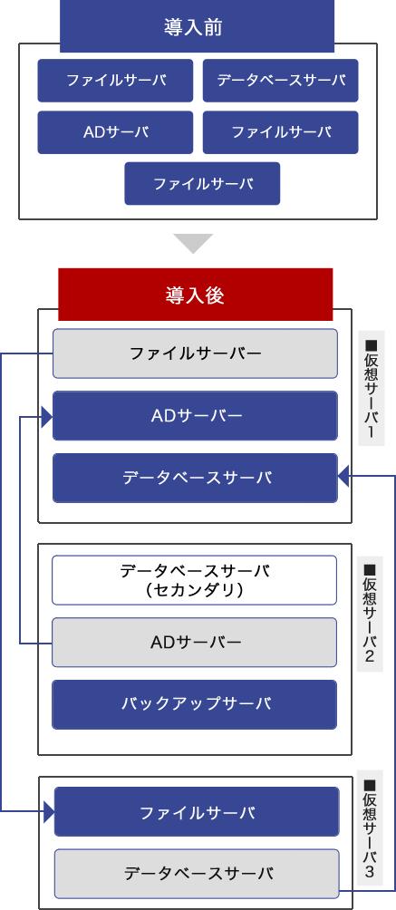 仮想サーバ導入図